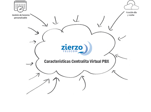 caracteristicas centralita virtual pbx